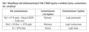 Tab.1 Klasyfikacja skał drobnoziarnistych Folk (1968) (oparta o wielkość ziarna, scementowanie i strukturę)