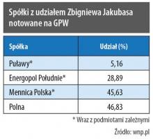Spółki z udziałem Zbigniewa Jakubasa notowane na GPW