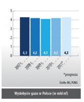 Wydobycie gazu w Polsce (w mld m<sub>3</sub>)