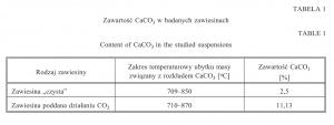 Tabela 1. Zawartość CaCO3 w badanych zawiesinach
