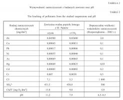 Tabela 2. Wymywalność zanieczyszczeń z badanych zawiesin oraz pH