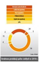 Struktura produkcji paliw ciekłych w 2010r.