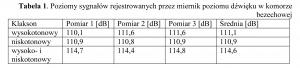 Tabela 1. Poziomy sygnałów rejestrowanych przez miernik poziomu dźwięku w komorze bezechowej