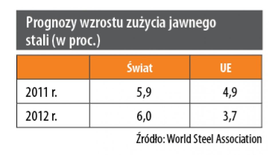 Prognozy wzrostu zużycia jawnego stali (w proc.)