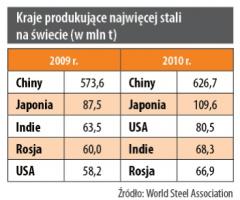 Kraje produkujące najwięcej stali na świecie (w mln t)