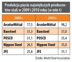 Produkcja pięciu największych producentów stali w 2009 i 2010 roku (w mln t)