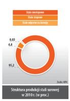 Struktura produkcji stali surowej w 2010r. (w proc.)