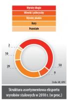 Struktura asortymentowa eksportu wyrobów stalowych w 2010r. (w proc.)