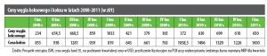 Ceny węgla koksowego i koksu w latach 2008-2011 (w zł/t)