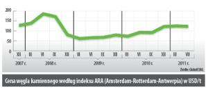 Cena węgla kamiennego według indeksu ARA (Amsterdam-Rotterdam-Anwerpia) w USD/t