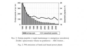 Rys. 2. Emisja popiołu z węgla kamiennego w energetyce zawodowej