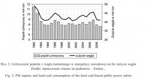 Rys. 3. Uchwycenie popiołu z węgla kamiennego w energetyce zawodowej na tle zużycia węgla