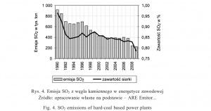 Rys. 4. Emisja SO2 z węgla kamiennego w energetyce zawodowej
