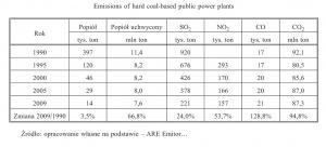 Tabela 1. Emisja z węgla kamiennego w energetyce zawodowej