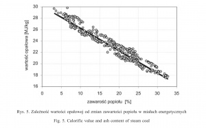 Rys. 5. Zależność wartości opałowej od zmian zawartooeci popiołu w miałach energetycznych