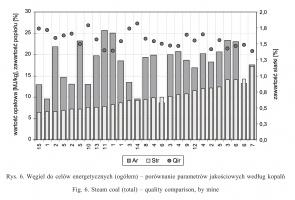 Rys. 6. Węgiel do celów energetycznych (ogółem) - porównanie parametrów jakościowych według kopalń