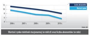 Wartość rynku telefonii stacjonarnej (w mld zł) oraz liczba abonentów (w mln)