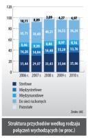Struktura przychodów według rodzaju połaczen wychodzacych (w proc.)