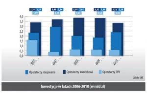 Inwestycje w latach 2006-2010 (w mld zł)