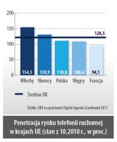 Penetracja rynku telefonii ruchomej w krajach UE (stan z 10.2010 r., w proc.)
