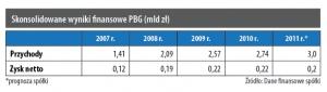 Skonsolidowane wyniki finansowe PBG (mld zł)