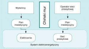 Rys. 1 Oddzielenie działalności sieciowej od wytwarzania energii elektrycznej