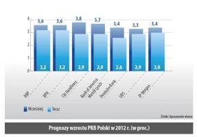 Prognozy wzrostu PKB Polski w 2012 r. (w proc.)