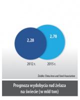Prognoza wydobycia rud żelaza na świecie (w mln ton)