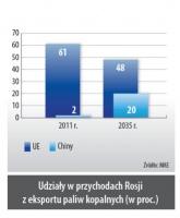 Udział w przychodach Rosji z eksportu paliw kopalnych (w proc.)