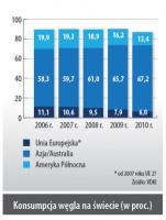 Konsumpcja węgla na świecie (w proc.)