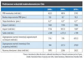 Podstawowe wskaźniki makroekonomiczne Chin