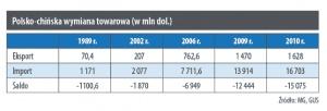Polsko-chińska wymiana towarowa (w mln dol.)