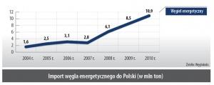 Import węgla energetycznego do Polski (w mln ton)