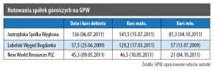 Notowania spółek górniczych na GPW