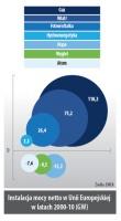 Instalacja mocy netto w Unii Europejskiej w latach 2000-10 (GW)