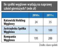 Ile spółki węglowe wydają na naprawę szkód górniczych? (mln zł)