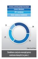 Struktura zużycia energii przez centrum danych (w proc.)
