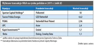 Wybrane transakcje M&A na rynku polskim w 2011 r. (mld zł)