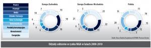 Udział sektorów w rynku M&A w latach 2000-2010