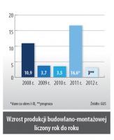 Wzrost produkcji budowlano-montazowej liczony rok do roku