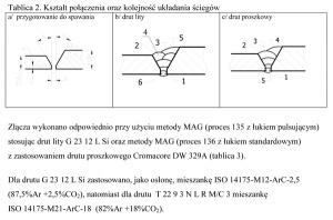 Tablica 2. Kształt połączenia oraz kolejność układania ściegów
