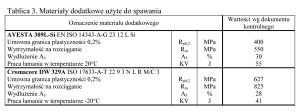 Tablica 3. Materiały dodatkowe użyte do spawania