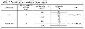 Tablica 6. Wyniki próby zginania złączy spawanych