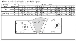 Tablica 7. Rozkład twardości na przekroju złączy