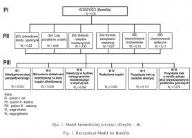 Rys. 1. Model hierarchiczny korzyści (Benefits – B)