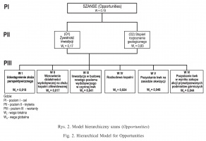 Rys. 2. Model hierarchiczny szans (Opportunities)