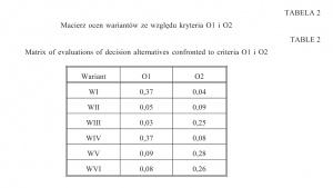 Tabela 2. Macierz ocen wariantów ze względu kryteria O1 i O2