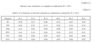 Tabela 4. Macierz ocen wariantów ze względu na subkryteria R1.1–R2.3