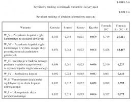 Tabela 6. Wynikowy ranking ocenianych wariantów decyzyjnych