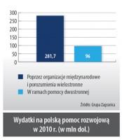 Wydatki na polską pomoc rozwojową w 2010r. (w mln dol.)
